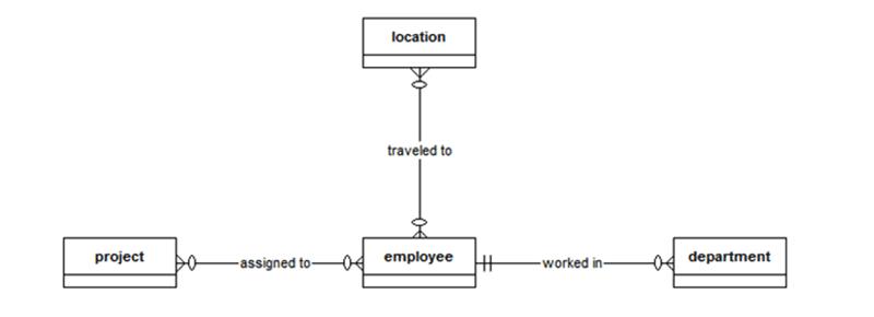 Membuat Model Data dengan Notasi Crow's Foot - Conceptual Model