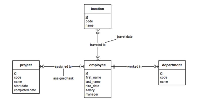Membuat Model Data dengan Notasi Crow's Foot - Logical Model