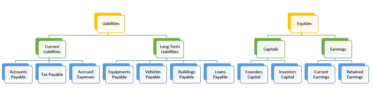 Hirarki Perkiraan (Chart of Account COA Hierarchy