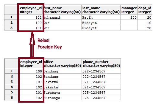 Pemisahan Data Karyawan dan Office Location namun belum memenuhi normalisasi 2NF